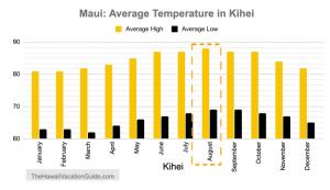 Maui in August Temperature Kihei Wailea
