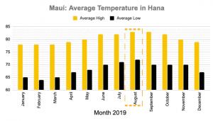 Maui in August Temperatures Hana