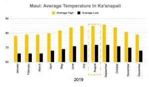 Maui in August Temperatures Kaanapali