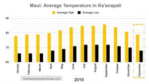 Maui in December Kanapali average temperature