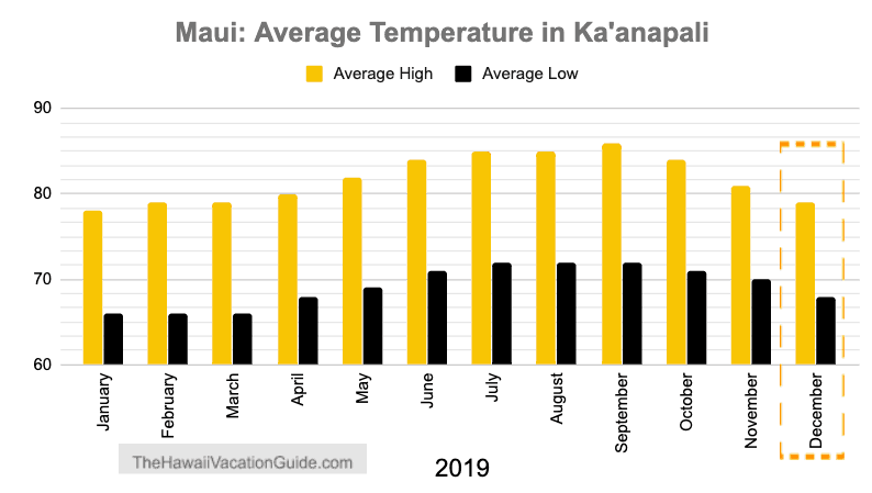 Maui in December Kanapali average temperature
