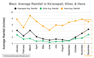 Maui in December Rainfall Data by Month