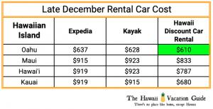 Maui in December Rental Car Rates