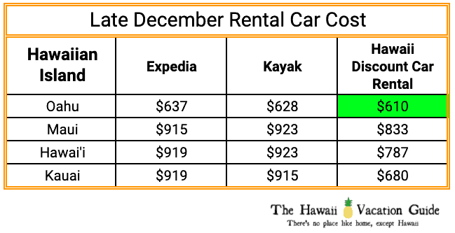 Maui in December Rental Car Rates