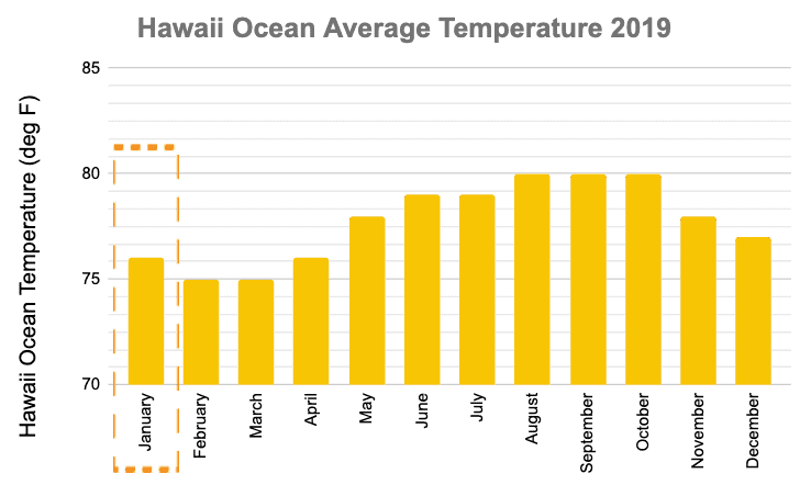 Maui in January Ocean Temperature Graph