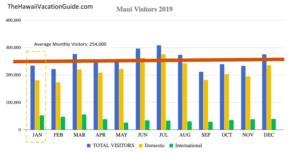 Maui in January Visitor Statistics