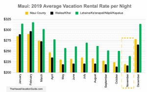 Maui in November Airbnb vacation rental rates