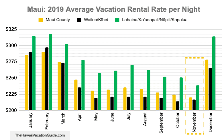 Maui in November Airbnb vacation rental rates