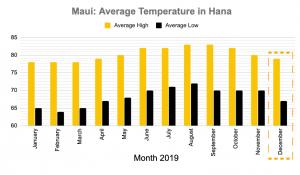Maui in November Temperature Hana