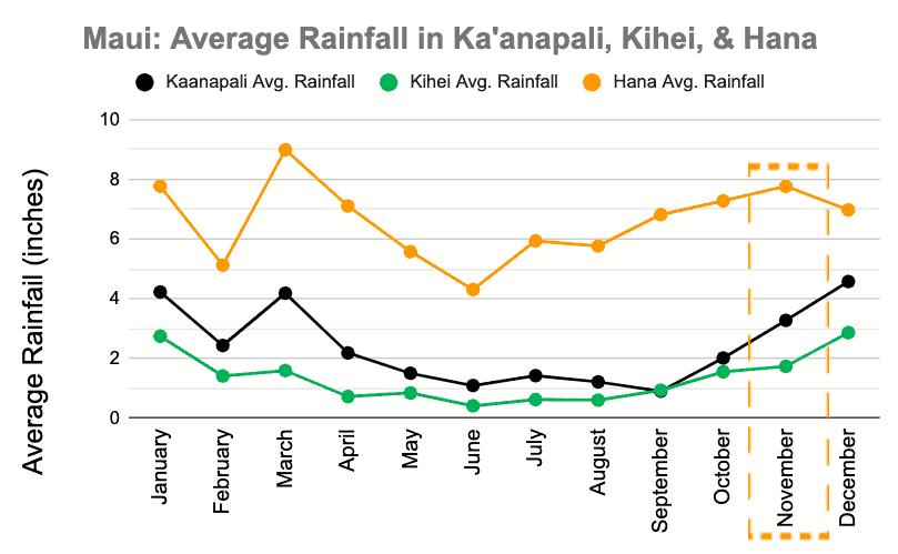 Maui rainfall weather in November