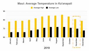 Maui weather november West Maui Temperature