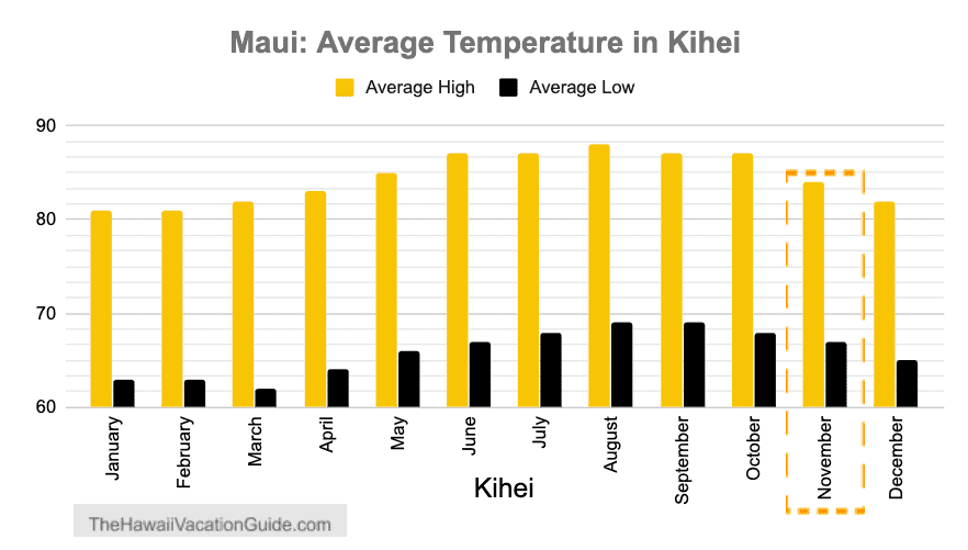 Maui weather november temperature South Maui