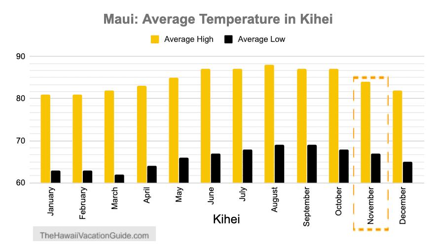 Maui weather november temperature South Maui