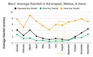 Rainfall Maui August Plot
