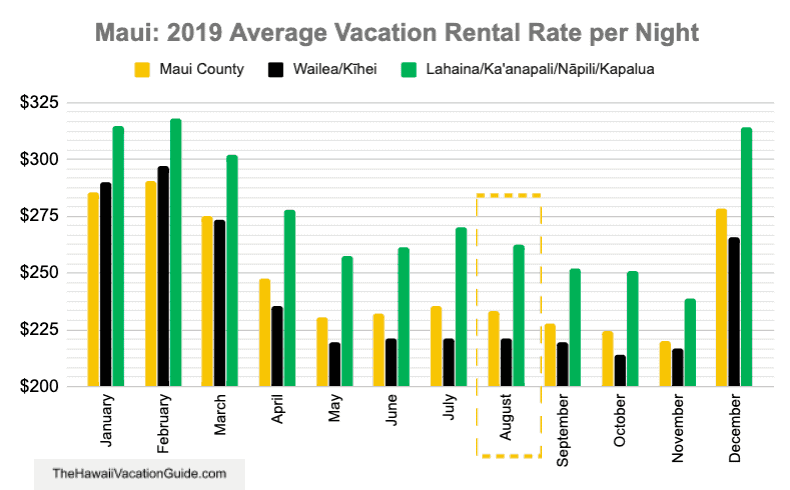 Vacation Rental Costs Rates Maui August