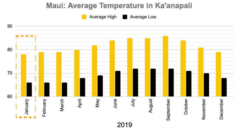 West Maui January Temperature Graph