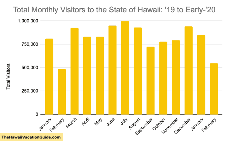 Worst time to visit Hawaii Crowds Visitor Plot
