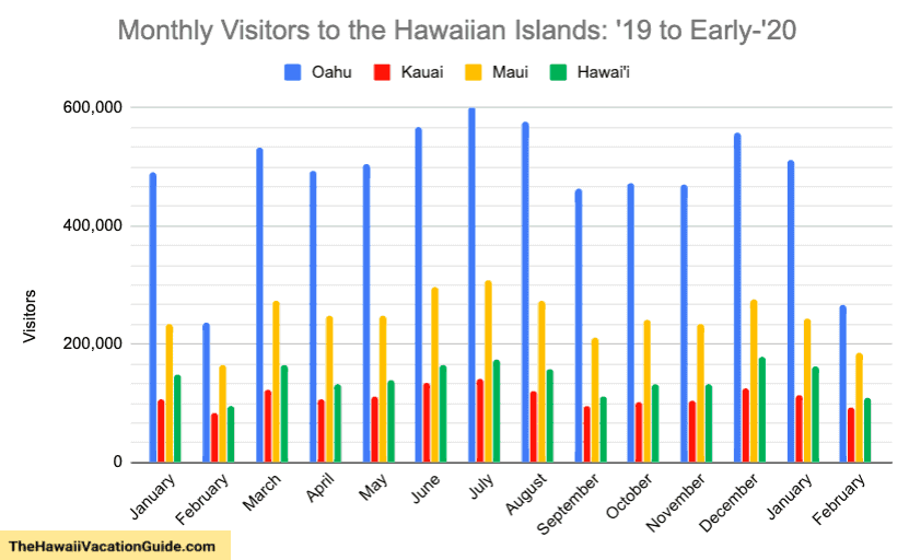 Worst time to visit hawaii crowds by Hawaii island graph