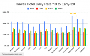 expensive time to visit hawaii hotel cost plot