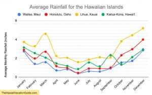 worst time to visit weather rainfall plot Hawaiian Islands