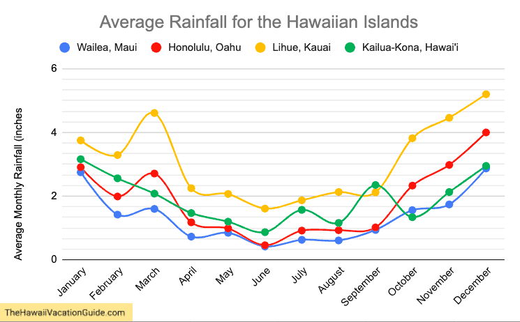 Oahu vs Maui weather rain