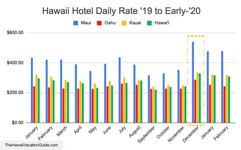 honeymoon in hawaii on a budget