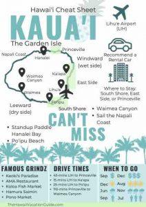 Kauai Cheat Sheet Hawaii Vacation Guide printable