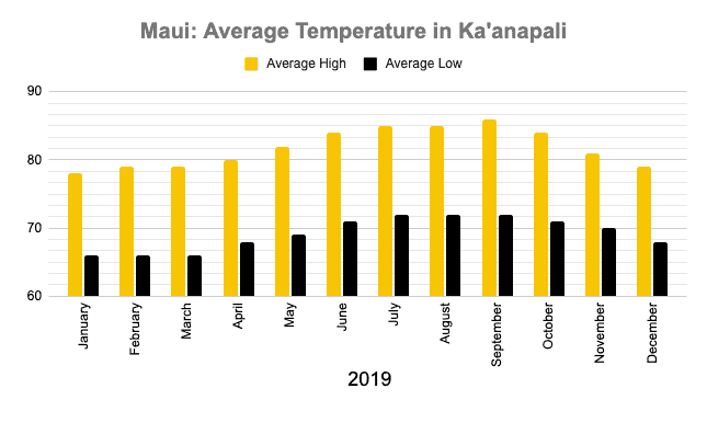 Best time to visit Maui Ka'anapali Temperature