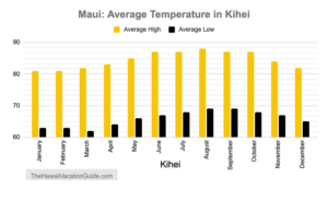Best time to visit Maui Kihei Temperature
