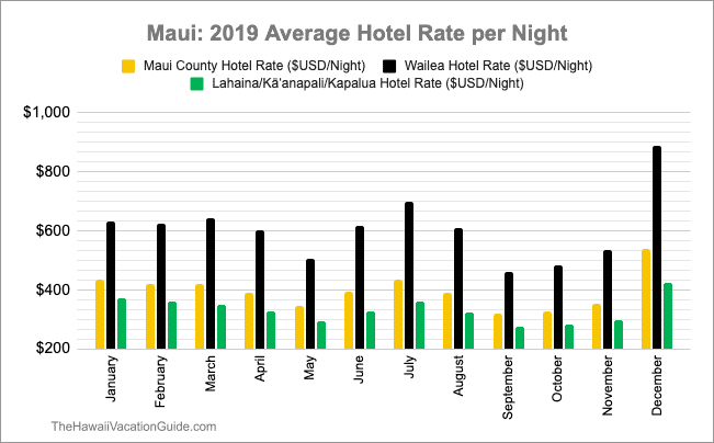 best time to visit Maui hotel costs by month