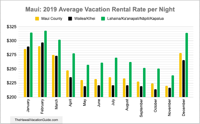 Best time to visit Maui vacation rental costs