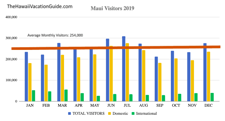 best time to visit Maui crowds