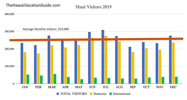 Maui in the winter visitors
