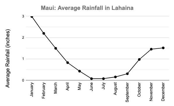 Lahaina weather rainfall